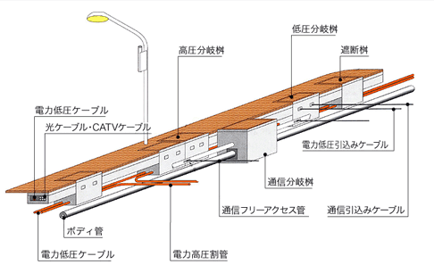 浅層埋設型の施工例